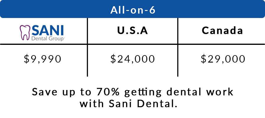 all on 6 implant prices in mexico